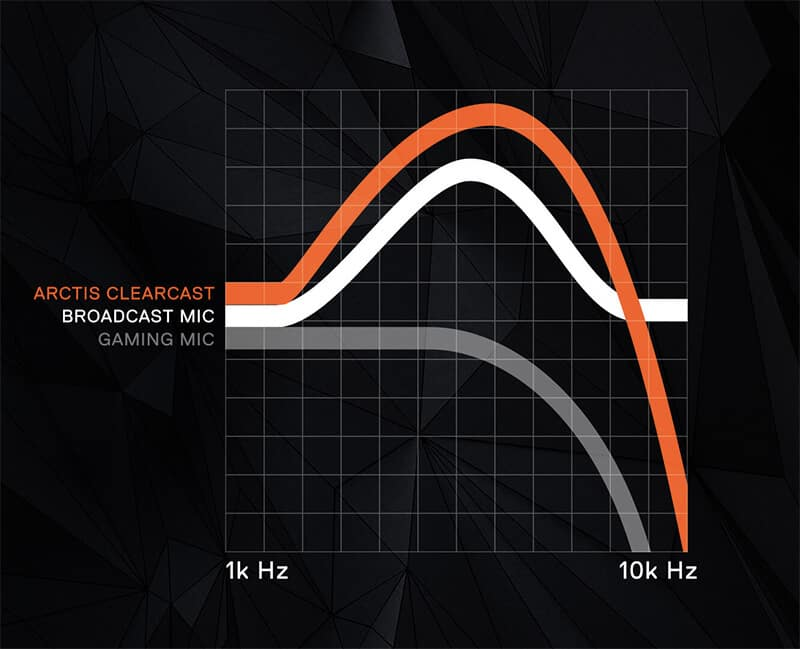 blog-mic-graph SteelSeries Arctis 7 Review