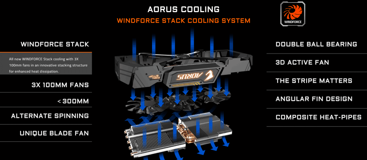 windforce Gigabyte AORUS GTX 1080 Ti Review