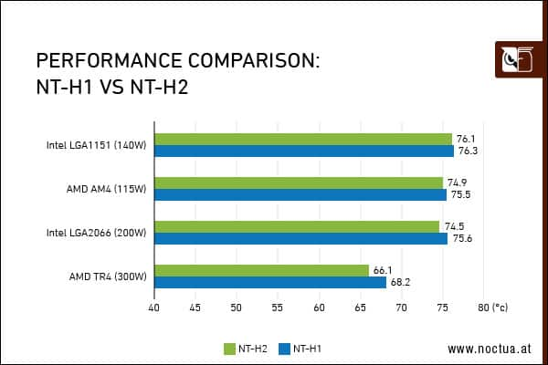 NT_performance_comparison_border Noctua Introduces New Thermal Compounds and Cleaning Wipes