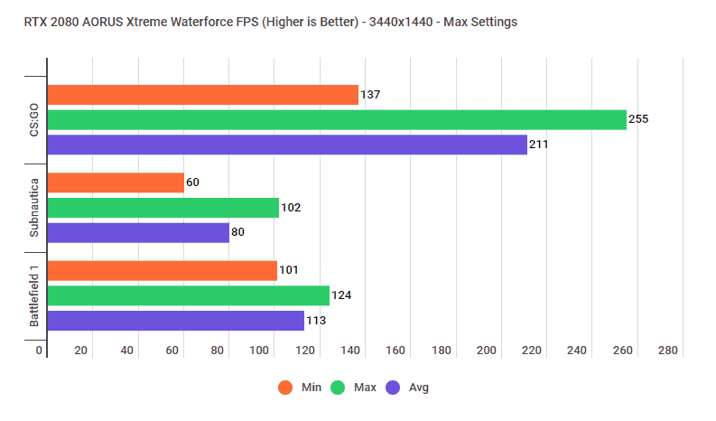 rtx-2080-xtreme-waterforce-3440fps Gigabyte AORUS RTX 2080 Xtreme Waterforce Review